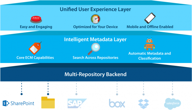 Intelligent-Metadata-layer
