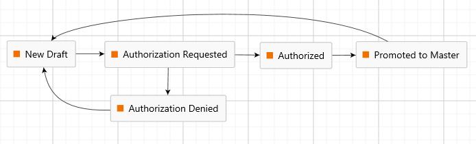 M-Files workflow